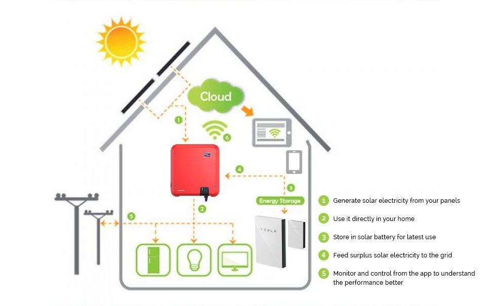 InfoGraphic All Green - Residential Solar Power
