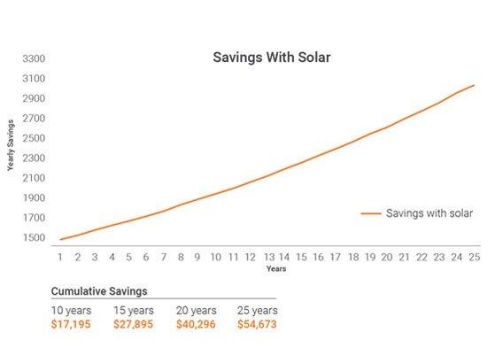 enphase solar investment graph 1 - Enphase