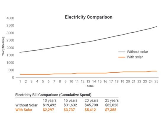 enphase solar investment graph 2 - Enphase